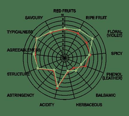 aromagramma cannonau